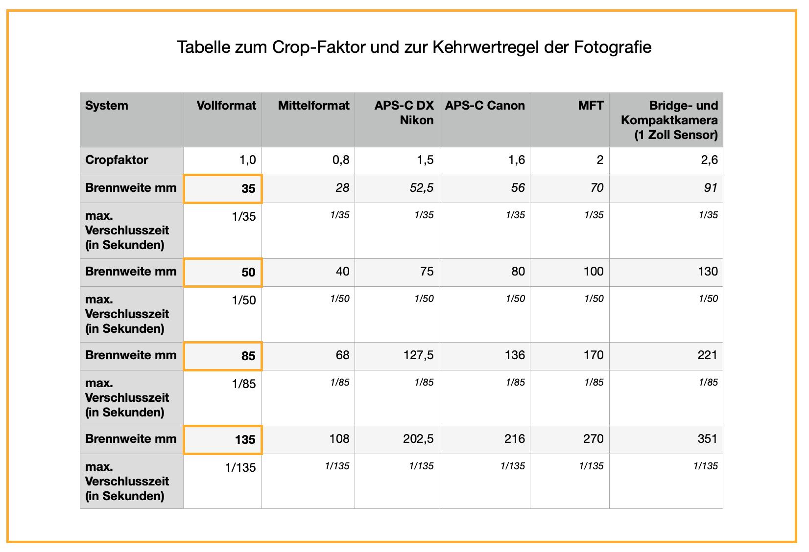 Cropfaktor in der Fotografie: Tabelle mit wichtigen Brennweiten!