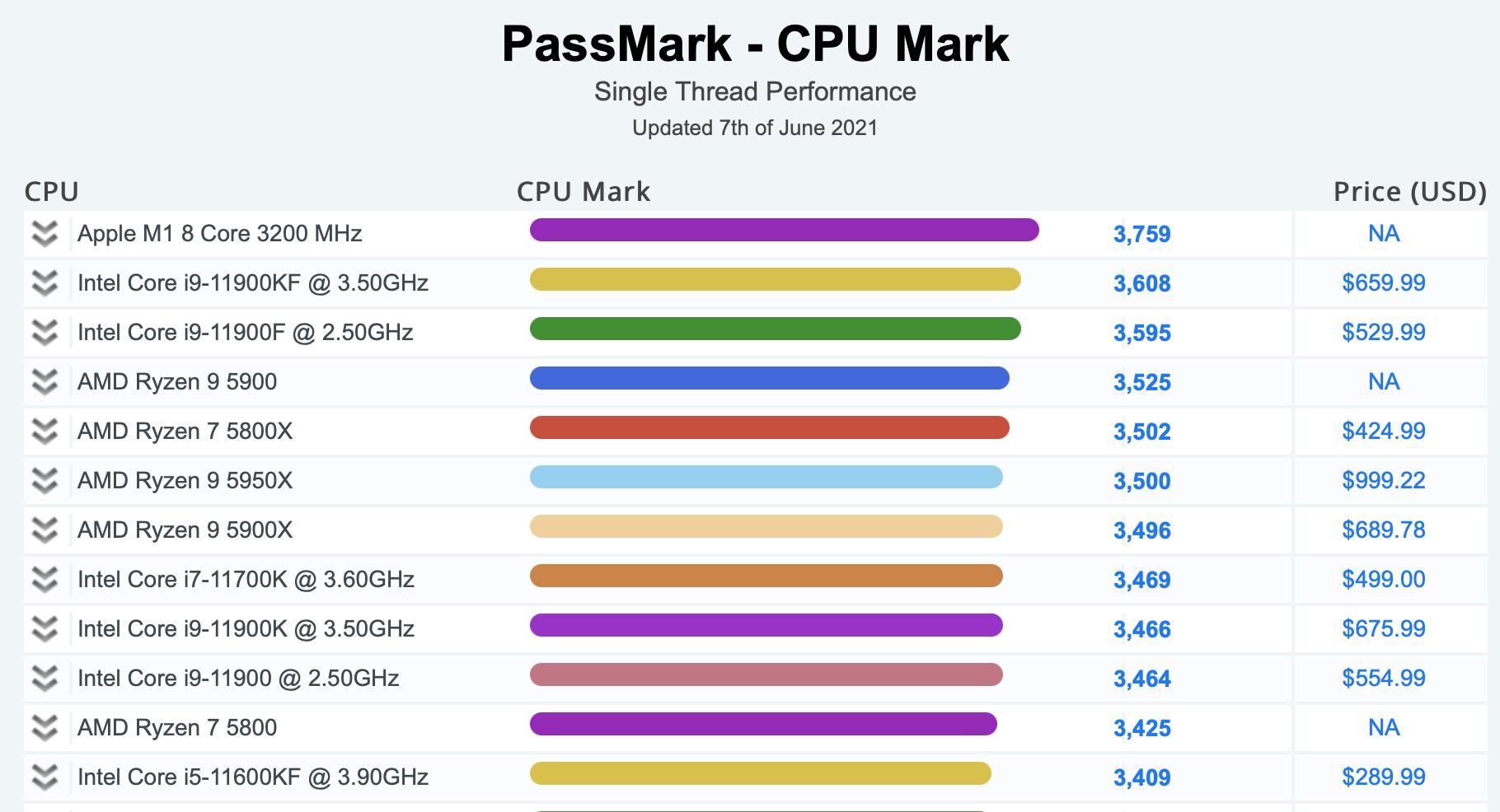 Der Apple M1 Chip schlägt derzeit die Produkte der anderen Chiphersteller